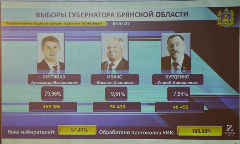 Результаты выборов в брянске фото 353-238