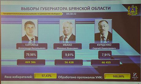 Результаты выборов в брянске фото 353-878