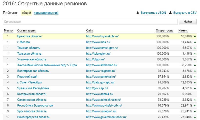 Новости о фас россии