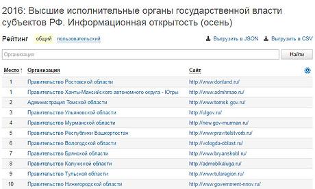 Сайт руководства Югры— лучший портал исполнительных органов РФ