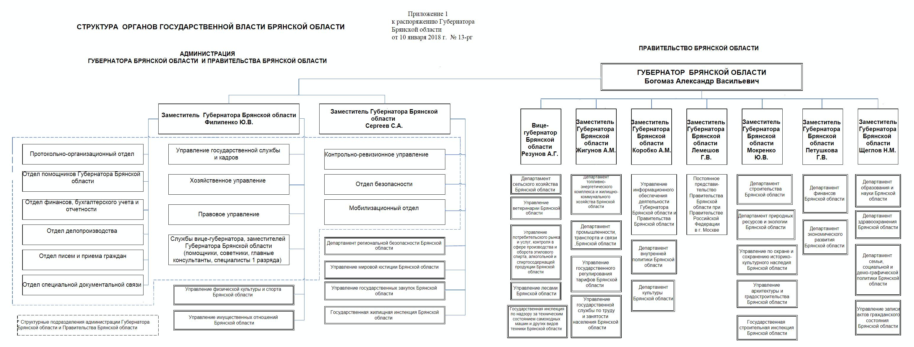 Схема организации исполнительных органов государственной власти